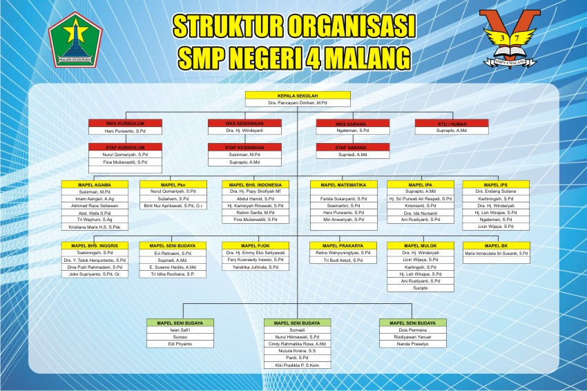 Struktur Organisasi SMP Negeri 4 Malang
