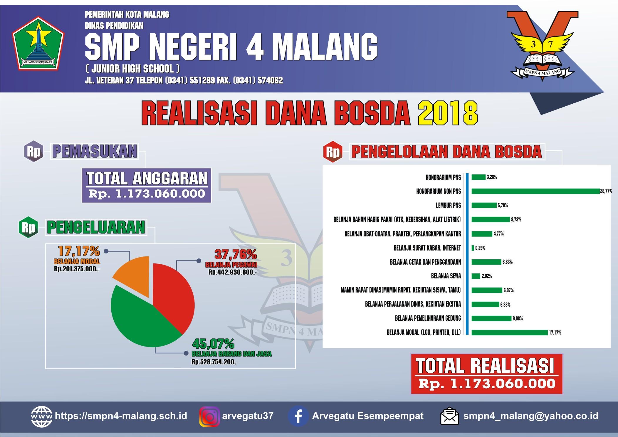 Infografik Bosda 2018 SMP Negeri 4 Malang