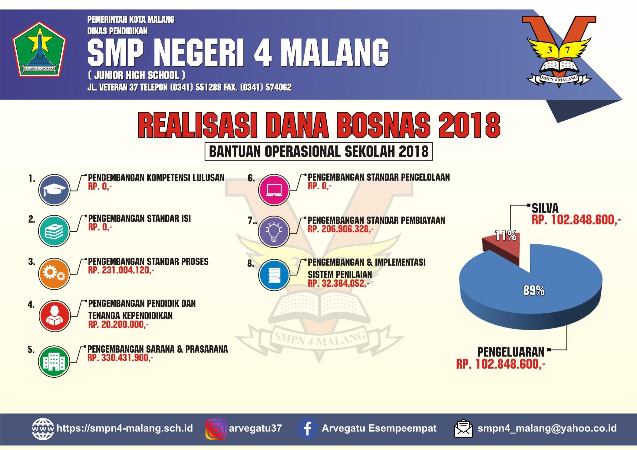 Infografik Bosnas 2018 SMP Negeri 4 Malang