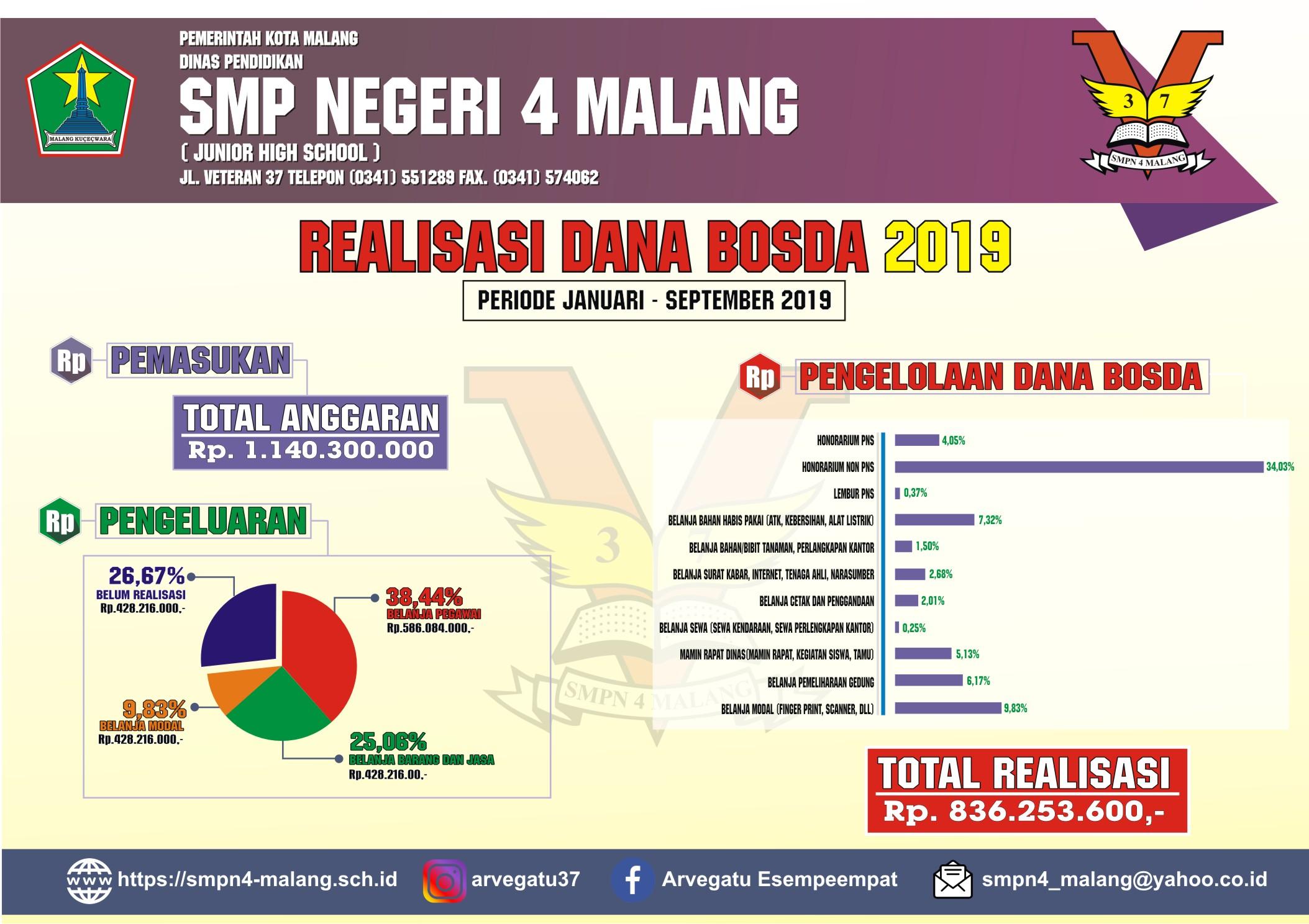 bosda 2019 SMP Negeri 4 Malang